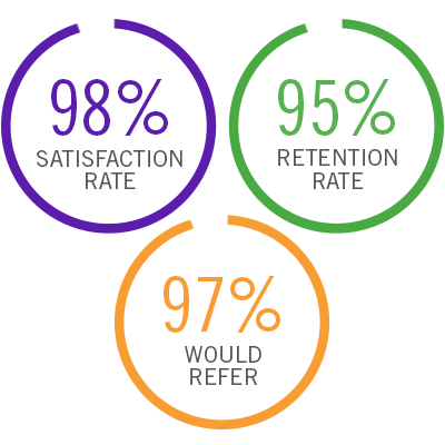 98% Satisfaction Rate; 95% Retention Rate; 97% Would Refer!